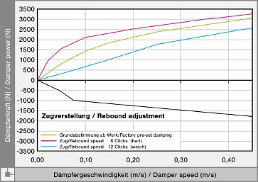 KW Gewindefahrwerk Variante 4 für Supersportwagen